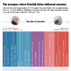 The mosques where Fetullah Gülen delivered sermons