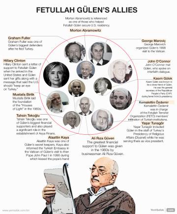 Fetullah Gülen's allies