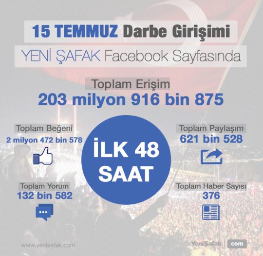 Facebook'ta 204 milyon erişim