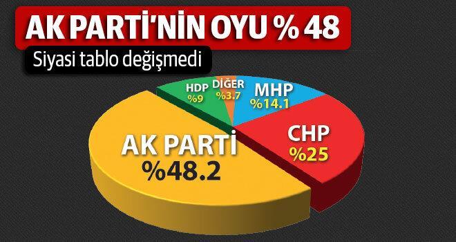 ak-partinin-oyu-48
