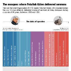 The mosques where Fetullah Gülen delivered sermons