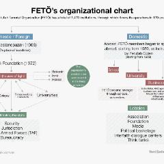 FETÖ's organizational chart