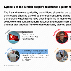 Symbols of the Turkish people's resistance to the coup attempt