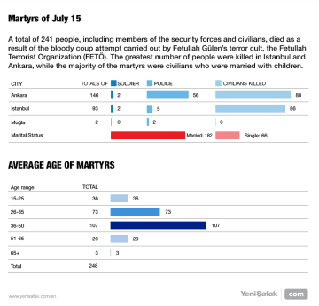 Martyrs of July 15