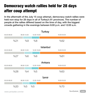 Democracy watch rallies held for 28 days after coup attempt