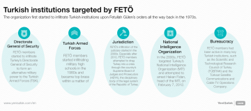 Turkish institutions targeted by FETÖ