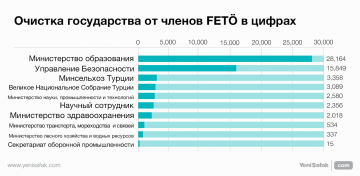 Очистка государства от членов FETÖ в цифрах
