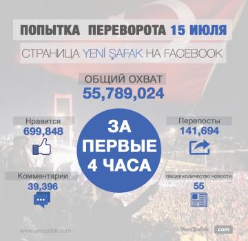 За 4 часа вовлеченность охватывающая более 55 миллионов пользователей