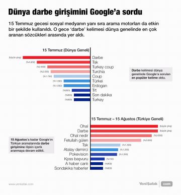 Dünya darbe girişimini Google'a sordu