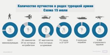 Количество путчистов в рядах турецкой армии схема 15 июля