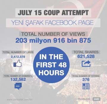 204 million reactions on Facebook