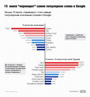 Мир обратился к поисковику Google за информацией о перевороте