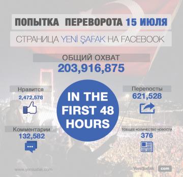 Общий охват на Facebook