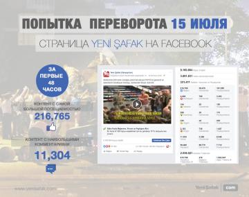 Публикация видео Барыша Бинбаши набрала 216.000 отметок нравится на Facebook