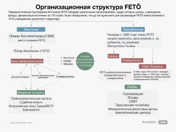 Организационная структура FETÖ
