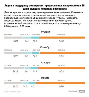 Акции в поддержку демократии   продолжались на протяжении 28 дней