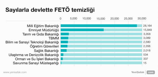 Sayılarla devlette FETÖ temizliği