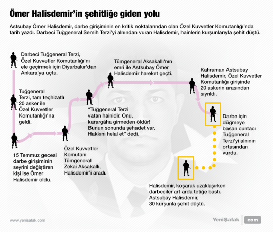 Ömer Halisdemir'in şehitliğe giden yolu