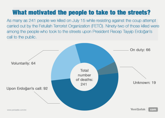 What motivated the people to take to the streets?