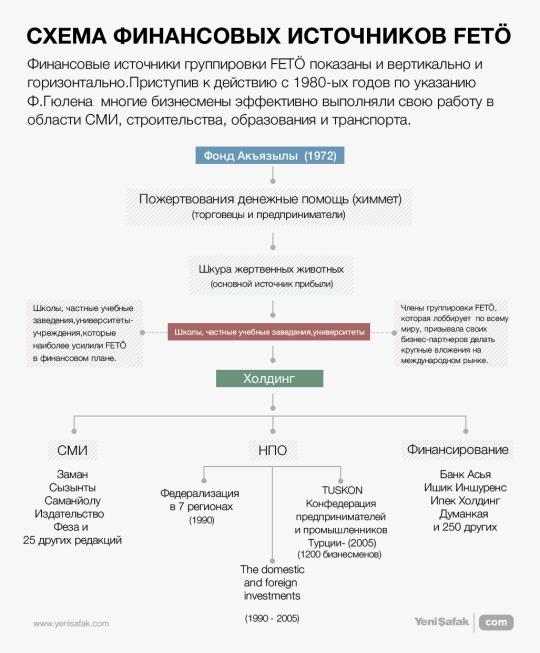 Схема финансовых источников FETÖ