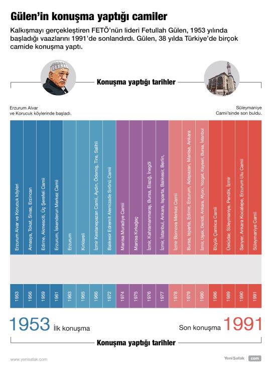 Gülen'in konuşma yaptığı camiler