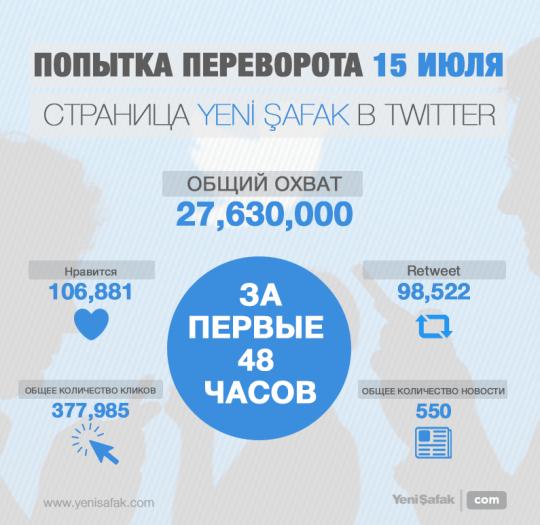 Общая вовлеченность 27 миллионов пользователей  в Twitter  за 48 часов