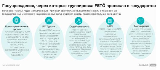 Госучреждения, через которые группировка FETÖ проникла в государство