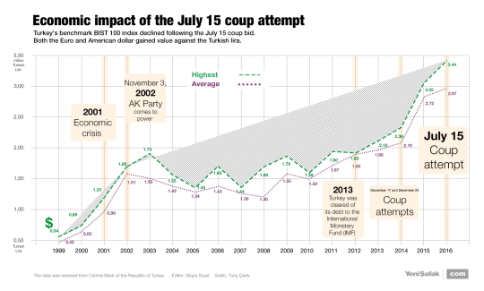 Economic impact of the July 15 coup attempt