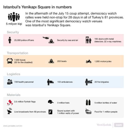 Istanbul's Yenikapı Square in numbers