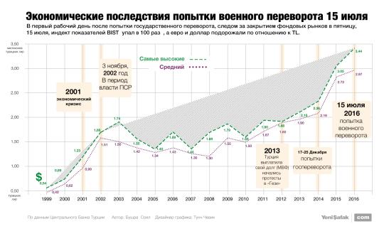 Экономические последствия попытки военного переворота 15 июля