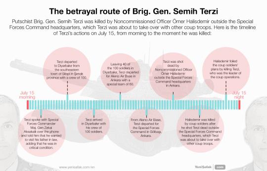 The betrayal route of Brig. Gen. Semih Terzi