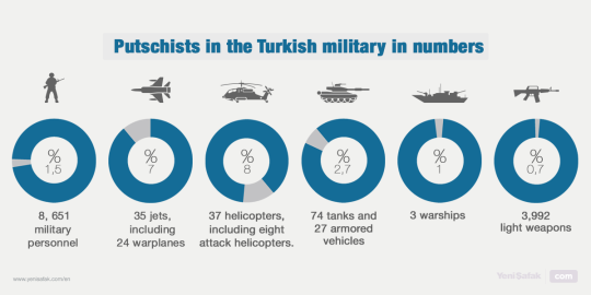 Putschists in the Turkish military in numbers