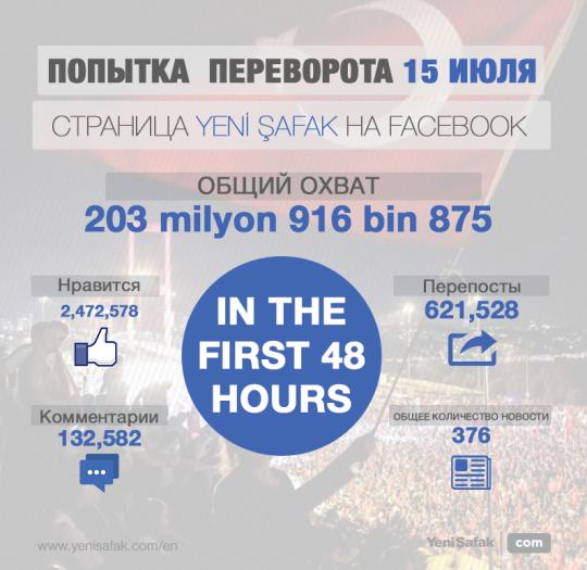 204 миллион просмотров на Facebook