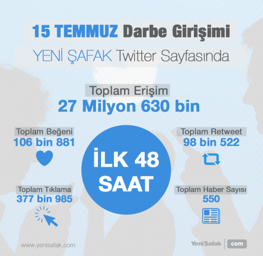 Twitter'dan 48 saatte 27 milyon erişim