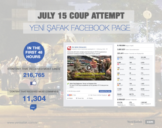 Major Barış's video received 216,000 likes