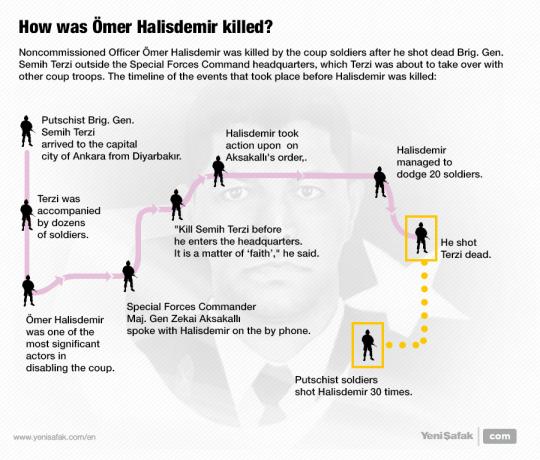 How was Ömer Halisdemir killed?